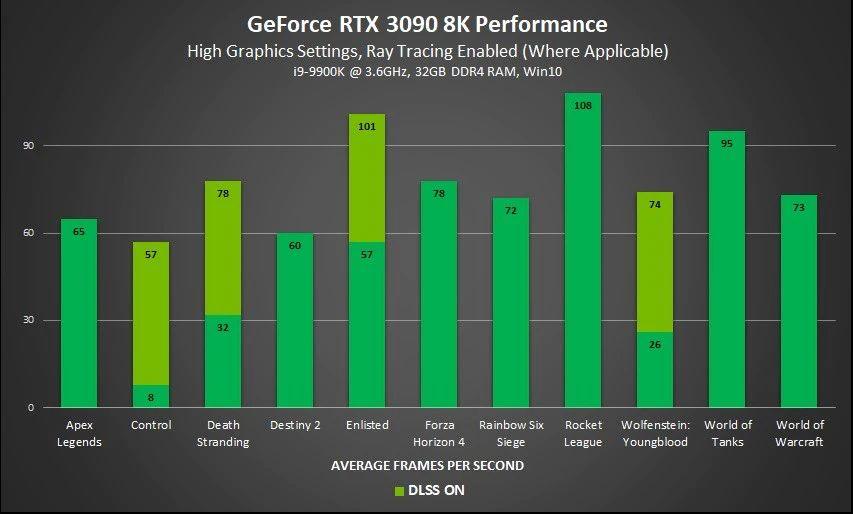 RTX3090官方性能公佈4K只比3080快15% - 香港手機遊戲網GameApps.hk